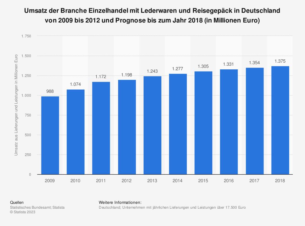 Statistik: Umsatz der Branche Einzelhandel mit Lederwaren und Reisegepäck in Deutschland von 2009 bis 2012 und Prognose bis zum Jahr 2018 (in Millionen Euro)   Statista