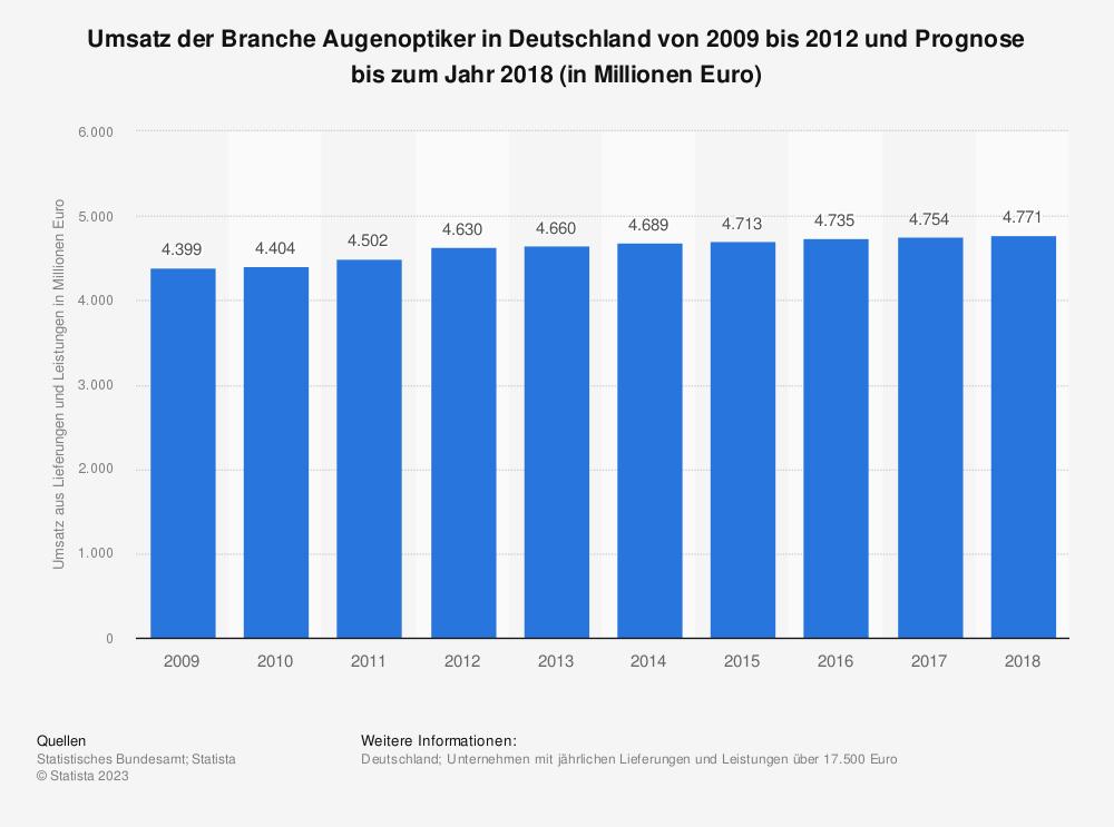 Statistik: Umsatz der Branche Augenoptiker in Deutschland von 2009 bis 2012 und Prognose bis zum Jahr 2018 (in Millionen Euro) | Statista