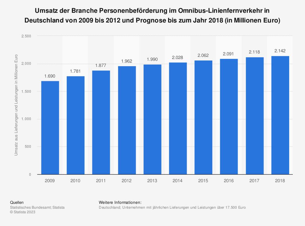 Statistik: Umsatz der Branche Personenbeförderung im Omnibus-Linienfernverkehr in Deutschland von 2009 bis 2012 und Prognose bis zum Jahr 2018 (in Millionen Euro) | Statista