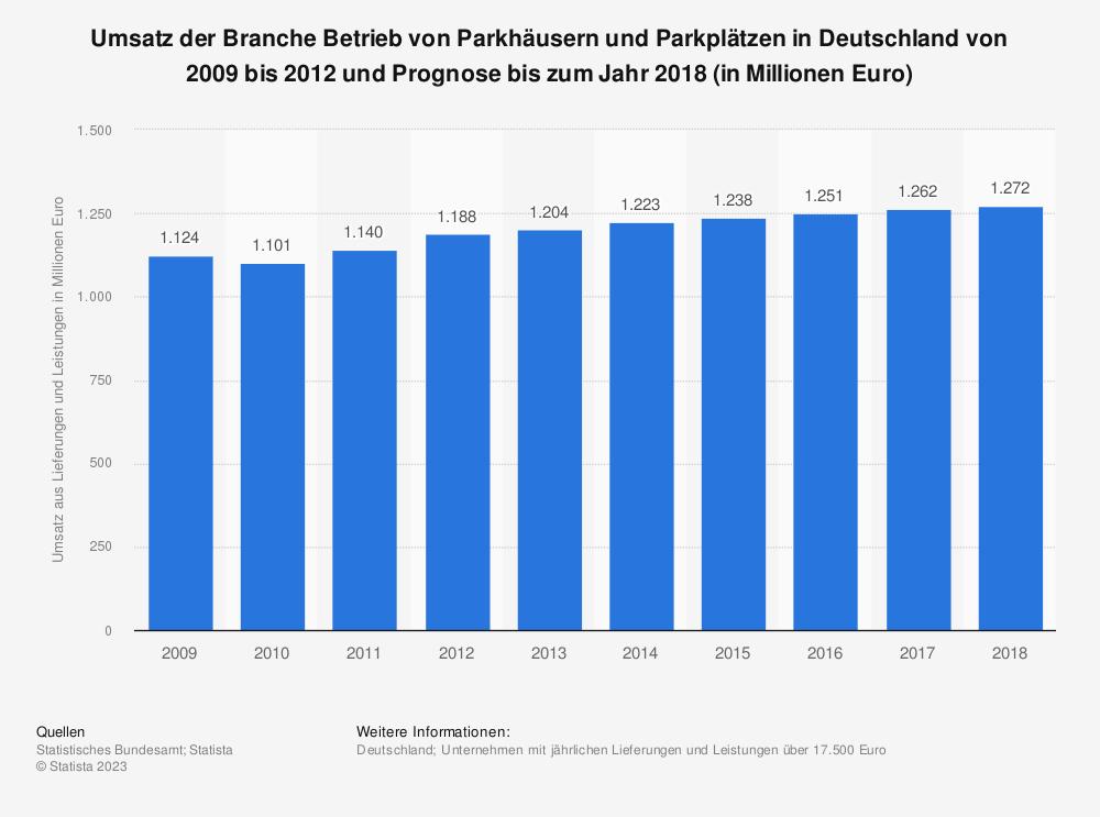 Statistik: Umsatz der Branche Betrieb von Parkhäusern und Parkplätzen in Deutschland von 2009 bis 2012 und Prognose bis zum Jahr 2018 (in Millionen Euro) | Statista