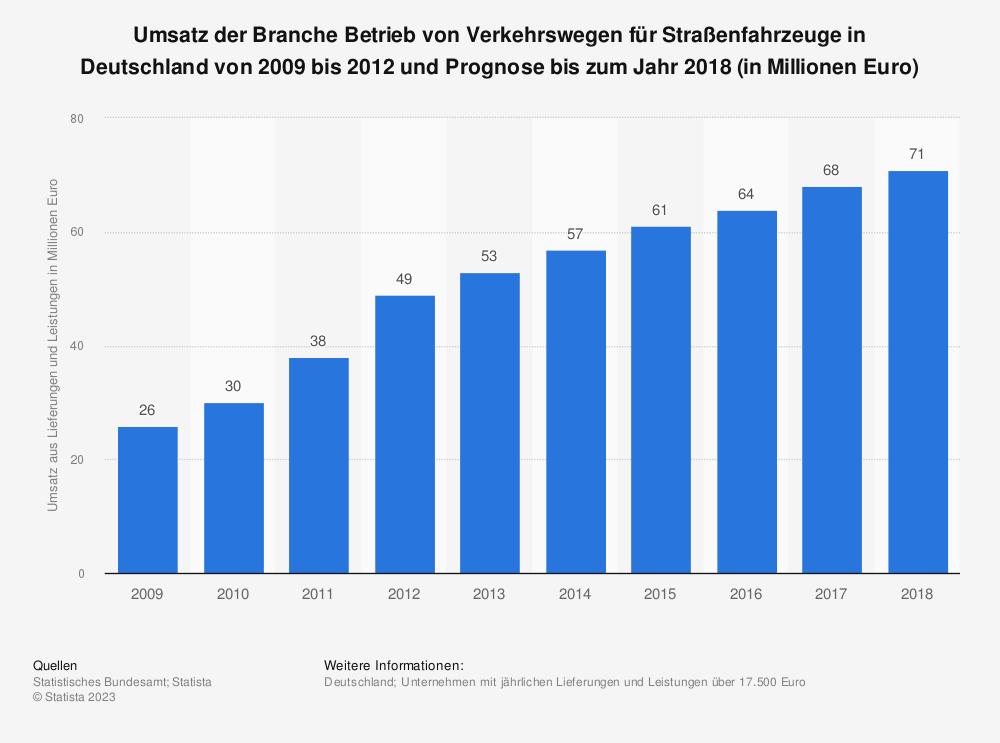 Statistik: Umsatz der Branche Betrieb von Verkehrswegen für Straßenfahrzeuge in Deutschland von 2009 bis 2012 und Prognose bis zum Jahr 2018 (in Millionen Euro) | Statista
