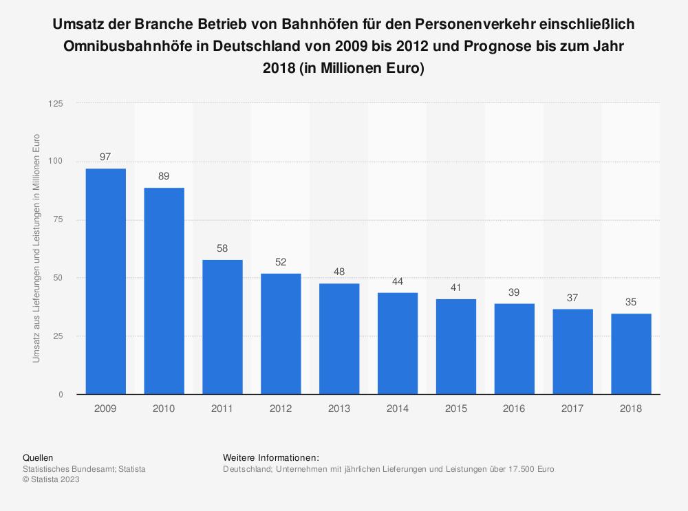 Statistik: Umsatz der Branche Betrieb von Bahnhöfen für den Personenverkehr einschließlich Omnibusbahnhöfe in Deutschland von 2009 bis 2012 und Prognose bis zum Jahr 2018 (in Millionen Euro) | Statista