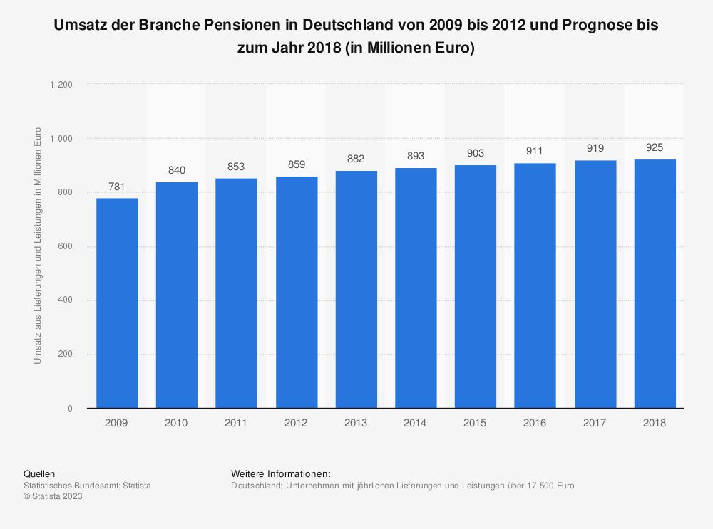 Statistik: Umsatz der Branche Pensionen in Deutschland von 2009 bis 2012 und Prognose bis zum Jahr 2018 (in Millionen Euro) | Statista