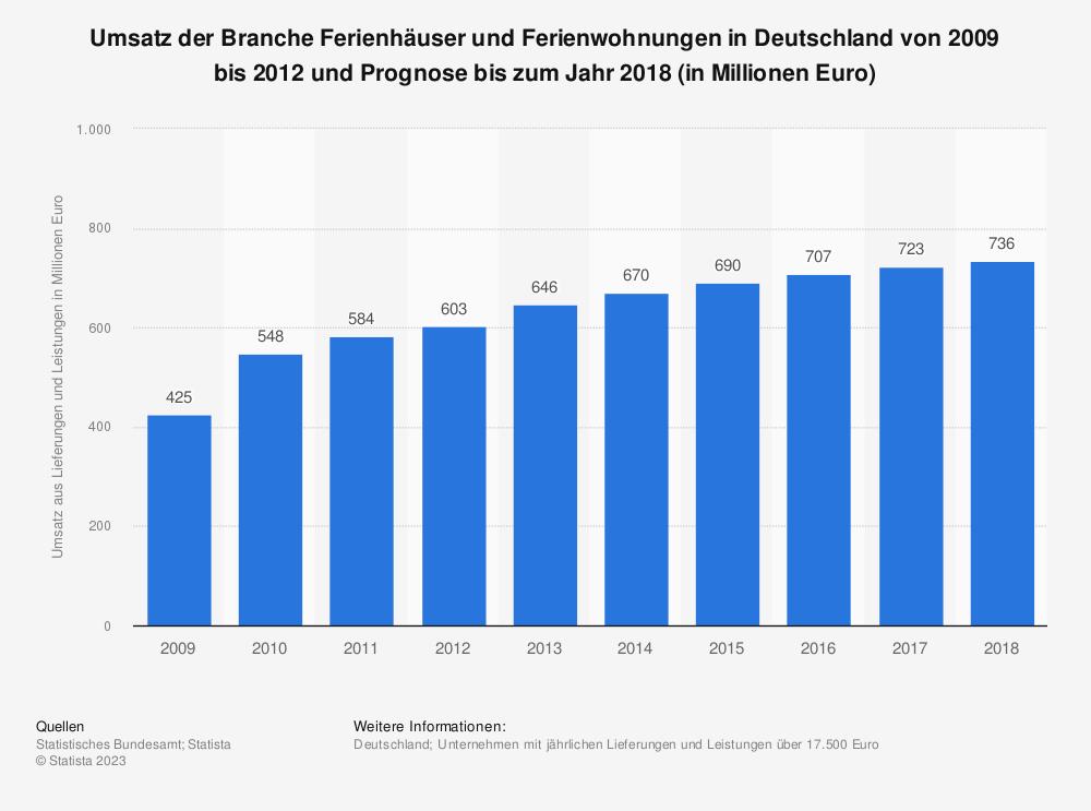 Statistik: Umsatz der Branche Ferienhäuser und Ferienwohnungen in Deutschland von 2009 bis 2012 und Prognose bis zum Jahr 2018 (in Millionen Euro)   Statista