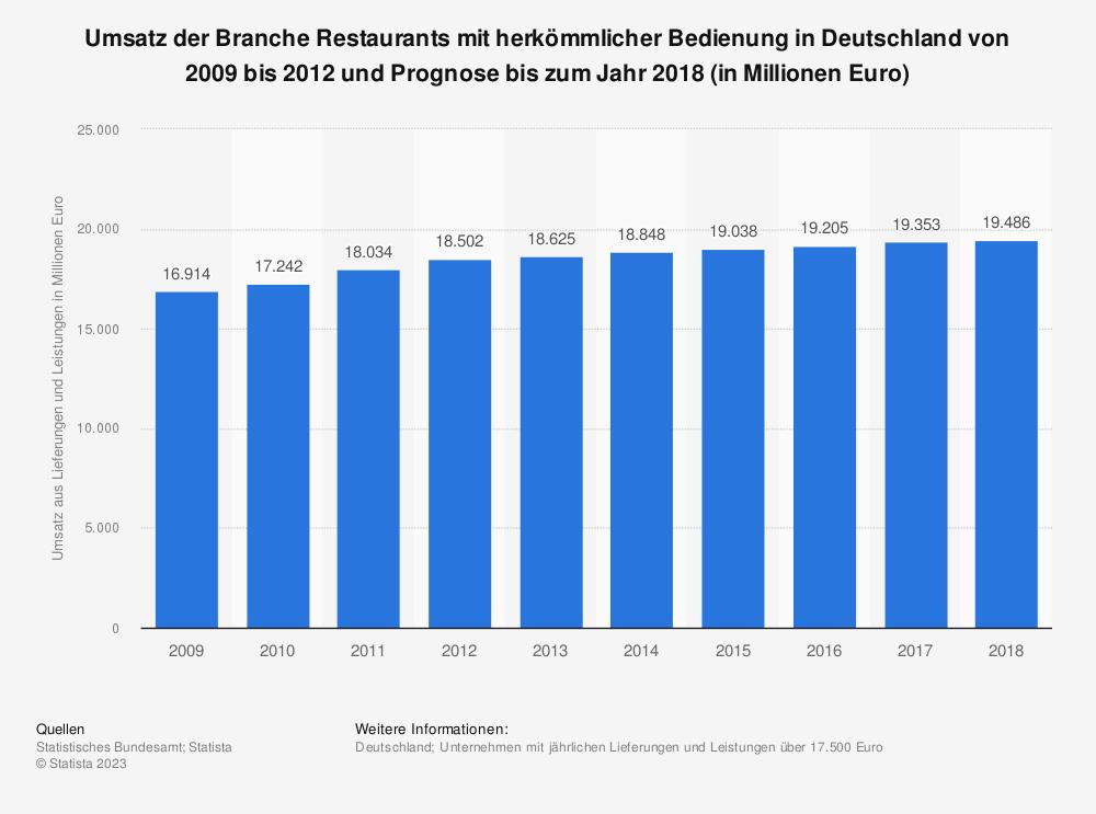 Statistik: Umsatz der Branche Restaurants mit herkömmlicher Bedienung in Deutschland von 2009 bis 2012 und Prognose bis zum Jahr 2018 (in Millionen Euro) | Statista
