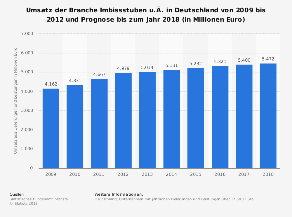 Statistik: Umsatz der Branche Imbissstuben u.Ä. in Deutschland von 2009 bis 2012 und Prognose bis zum Jahr 2018 (in Millionen Euro) | Statista
