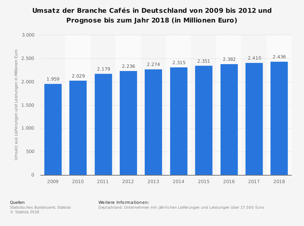 Statistik: Umsatz der Branche Cafés in Deutschland von 2009 bis 2012 und Prognose bis zum Jahr 2018 (in Millionen Euro) | Statista