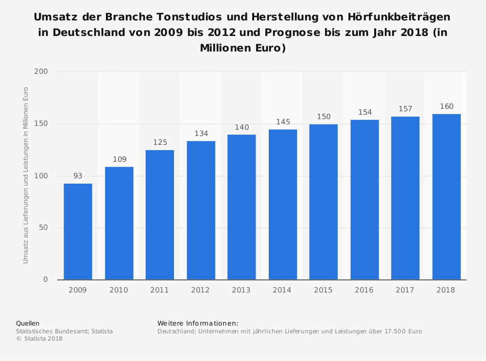 Statistik: Umsatz der Branche Tonstudios und Herstellung von Hörfunkbeiträgen in Deutschland von 2009 bis 2012 und Prognose bis zum Jahr 2018 (in Millionen Euro) | Statista