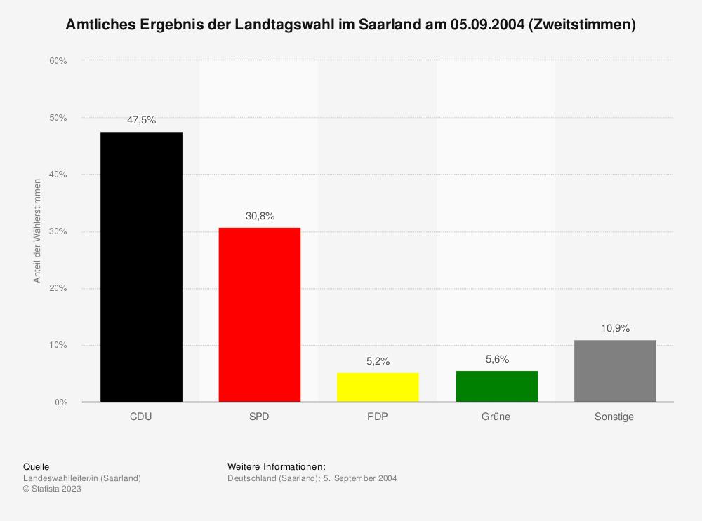 Statistik: Amtliches Ergebnis der Landtagswahl im Saarland am 05.09.2004 (Zweitstimmen)   Statista