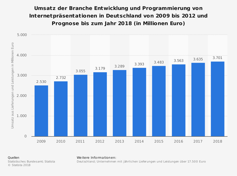 Statistik: Umsatz der Branche Entwicklung und Programmierung von Internetpräsentationen in Deutschland von 2009 bis 2012 und Prognose bis zum Jahr 2018 (in Millionen Euro)   Statista
