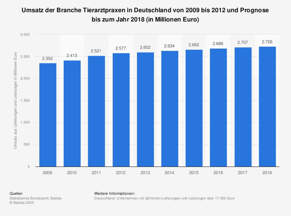 Statistik: Umsatz der Branche Tierarztpraxen in Deutschland von 2009 bis 2012 und Prognose bis zum Jahr 2018 (in Millionen Euro)   Statista