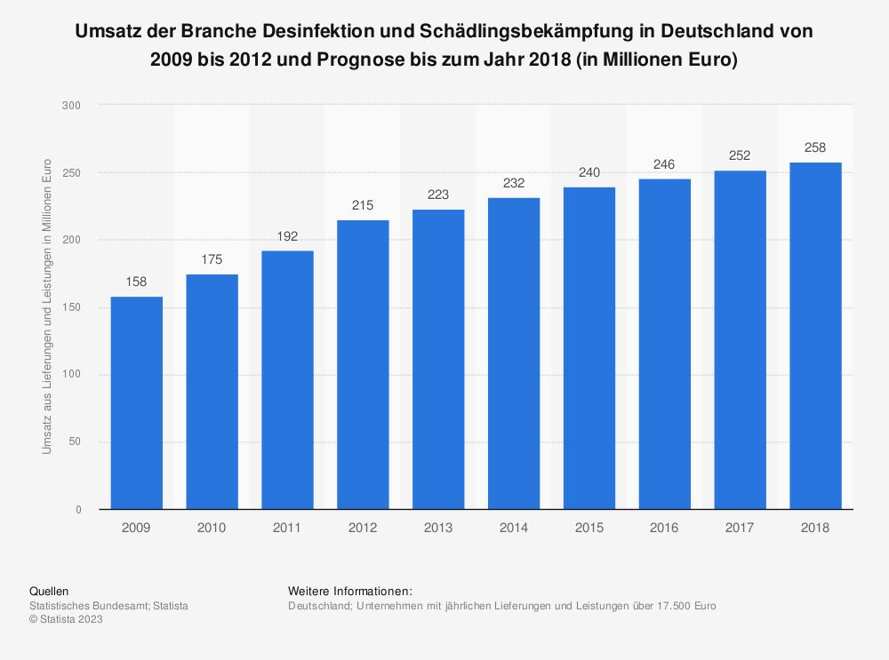 Statistik: Umsatz der Branche Desinfektion und Schädlingsbekämpfung in Deutschland von 2009 bis 2012 und Prognose bis zum Jahr 2018 (in Millionen Euro)   Statista
