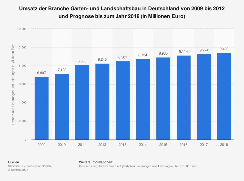 Statistik: Umsatz der Branche Garten- und Landschaftsbau in Deutschland von 2009 bis 2012 und Prognose bis zum Jahr 2018 (in Millionen Euro)   Statista