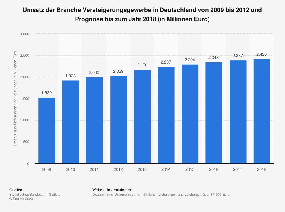 Statistik: Umsatz der Branche Versteigerungsgewerbe in Deutschland von 2009 bis 2012 und Prognose bis zum Jahr 2018 (in Millionen Euro) | Statista