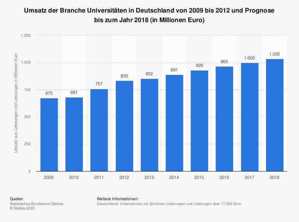Statistik: Umsatz der Branche Universitäten in Deutschland von 2009 bis 2012 und Prognose bis zum Jahr 2018 (in Millionen Euro) | Statista
