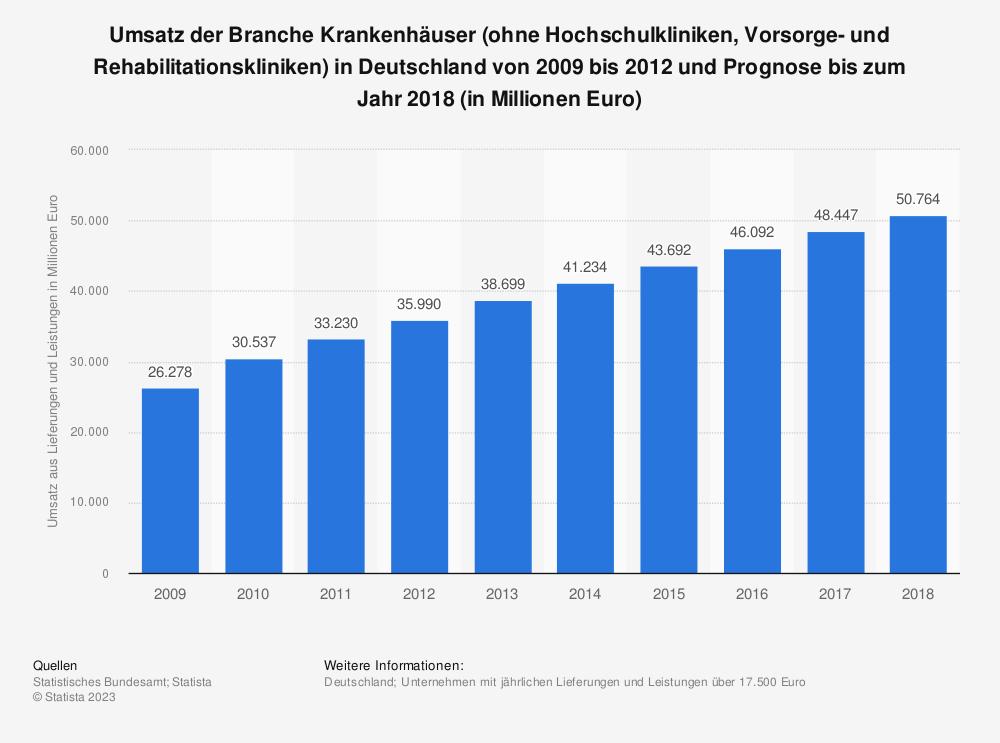 Statistik: Umsatz der Branche Krankenhäuser (ohne Hochschulkliniken, Vorsorge- und Rehabilitationskliniken) in Deutschland von 2009 bis 2012 und Prognose bis zum Jahr 2018 (in Millionen Euro)   Statista