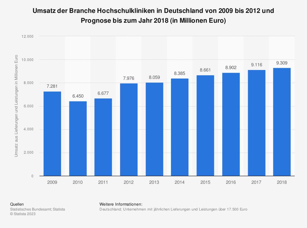 Statistik: Umsatz der Branche Hochschulkliniken in Deutschland von 2009 bis 2012 und Prognose bis zum Jahr 2018 (in Millionen Euro)   Statista