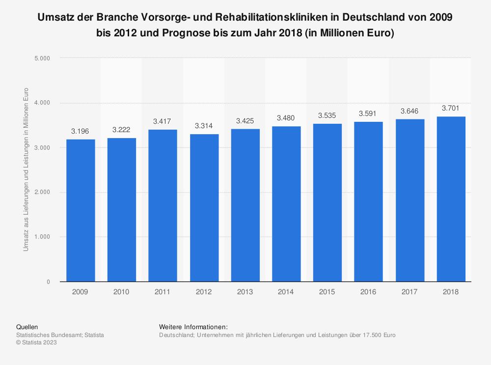 Statistik: Umsatz der Branche Vorsorge- und Rehabilitationskliniken in Deutschland von 2009 bis 2012 und Prognose bis zum Jahr 2018 (in Millionen Euro) | Statista