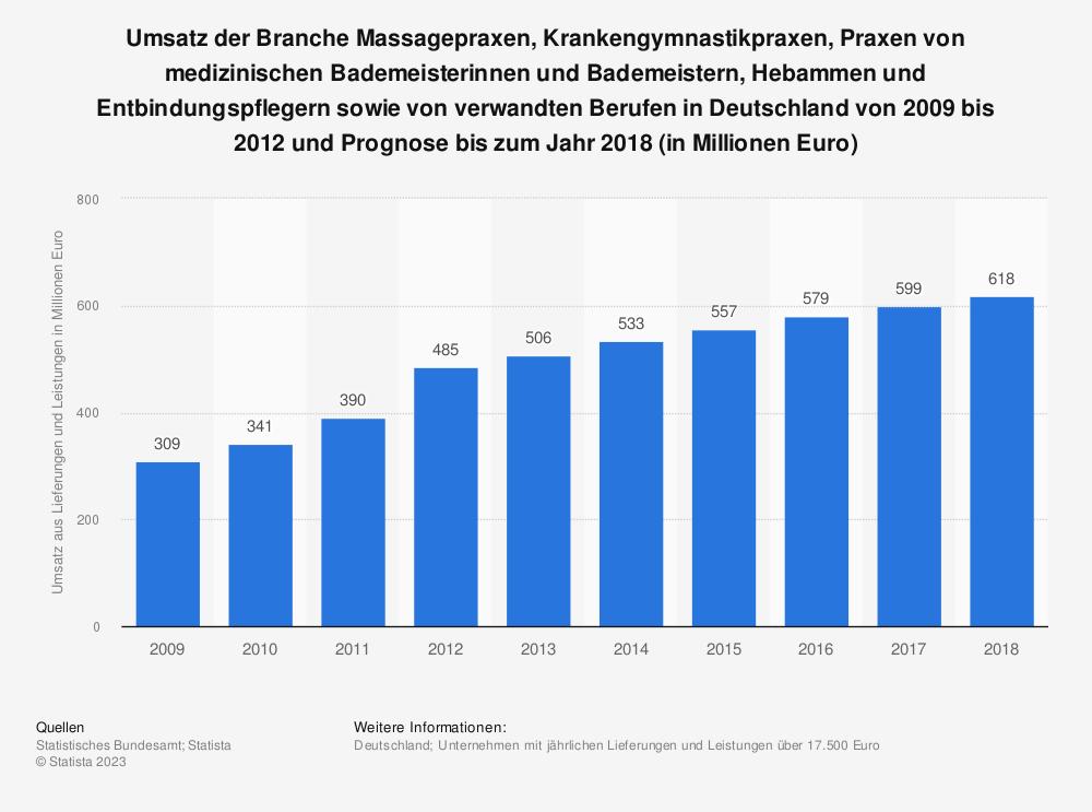 Statistik: Umsatz der Branche Massagepraxen, Krankengymnastikpraxen, Praxen von medizinischen Bademeisterinnen und Bademeistern, Hebammen und Entbindungspflegern sowie von verwandten Berufen in Deutschland von 2009 bis 2012 und Prognose bis zum Jahr 2018 (in Millionen Euro) | Statista