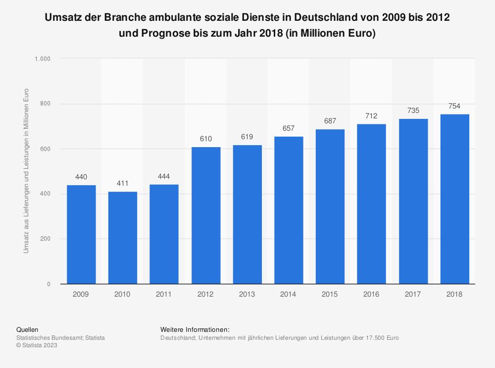 Statistik: Umsatz der Branche ambulante soziale Dienste in Deutschland von 2009 bis 2012 und Prognose bis zum Jahr 2018 (in Millionen Euro) | Statista