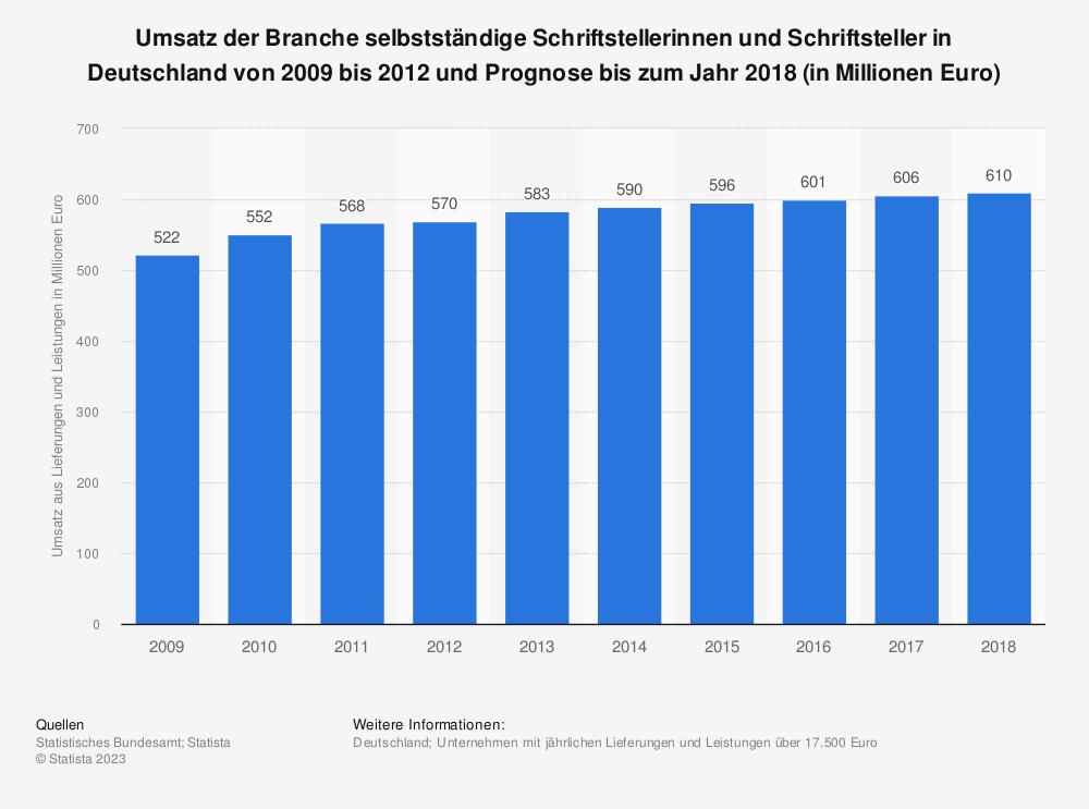 Statistik: Umsatz der Branche selbstständige Schriftstellerinnen und Schriftsteller in Deutschland von 2009 bis 2012 und Prognose bis zum Jahr 2018 (in Millionen Euro)   Statista
