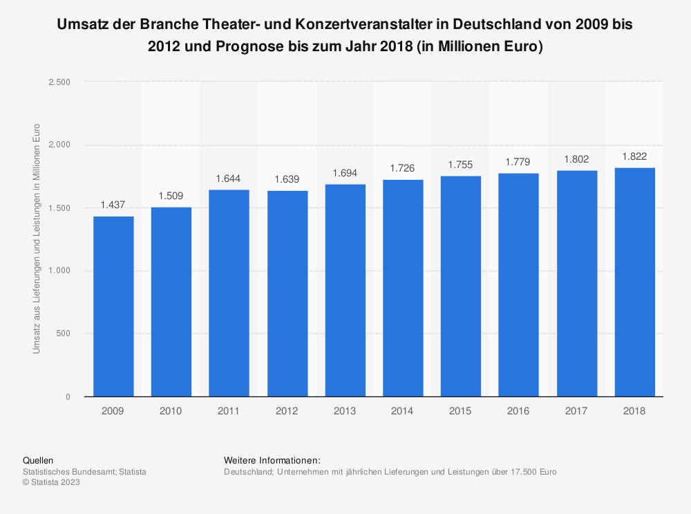 Statistik: Umsatz der Branche Theater- und Konzertveranstalter in Deutschland von 2009 bis 2012 und Prognose bis zum Jahr 2018 (in Millionen Euro) | Statista