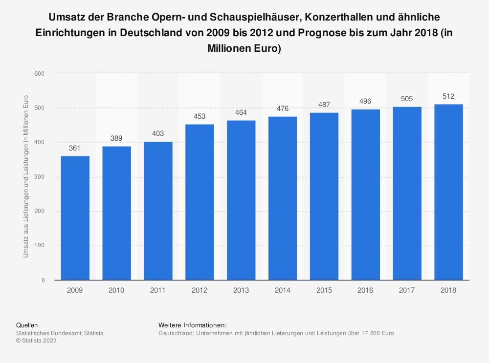 Statistik: Umsatz der Branche Opern- und Schauspielhäuser, Konzerthallen und ähnliche Einrichtungen in Deutschland von 2009 bis 2012 und Prognose bis zum Jahr 2018 (in Millionen Euro) | Statista