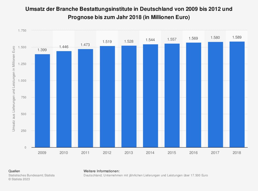 Statistik: Umsatz der Branche Bestattungsinstitute in Deutschland von 2009 bis 2012 und Prognose bis zum Jahr 2018 (in Millionen Euro) | Statista
