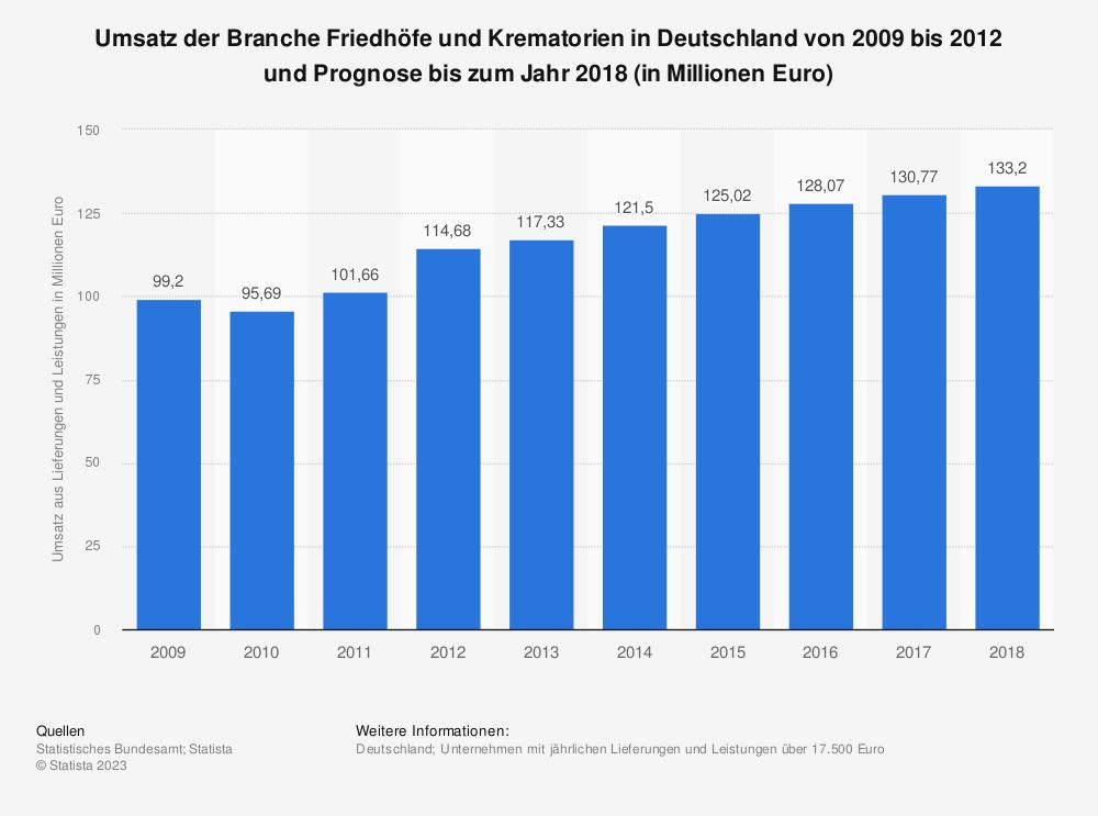Statistik: Umsatz der Branche Friedhöfe und Krematorien in Deutschland von 2009 bis 2012 und Prognose bis zum Jahr 2018 (in Millionen Euro)   Statista