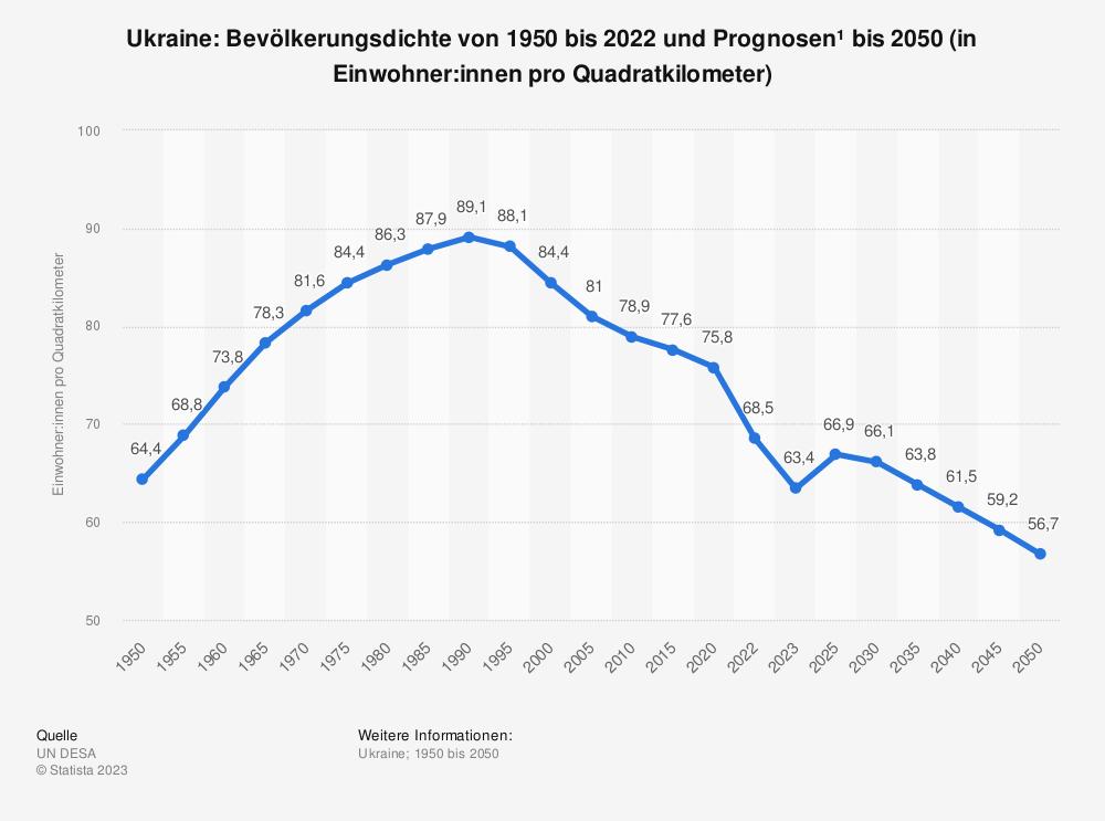 Statistik: Ukraine: Bevölkerungsdichte von 2007 bis 2017 (in Einwohner pro Quadratkilometer)   Statista