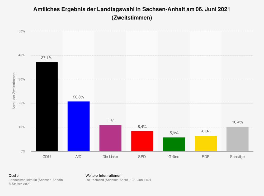 Statistik: Amtliches Ergebnis der Landtagswahl in Sachsen-Anhalt am 13. März 2016 (Zweitstimmen) | Statista
