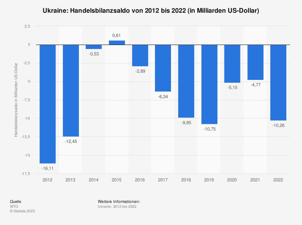 Statistik: Ukraine: Handelsbilanzsaldo von 2008 bis 2018 (in Milliarden US-Dollar) | Statista