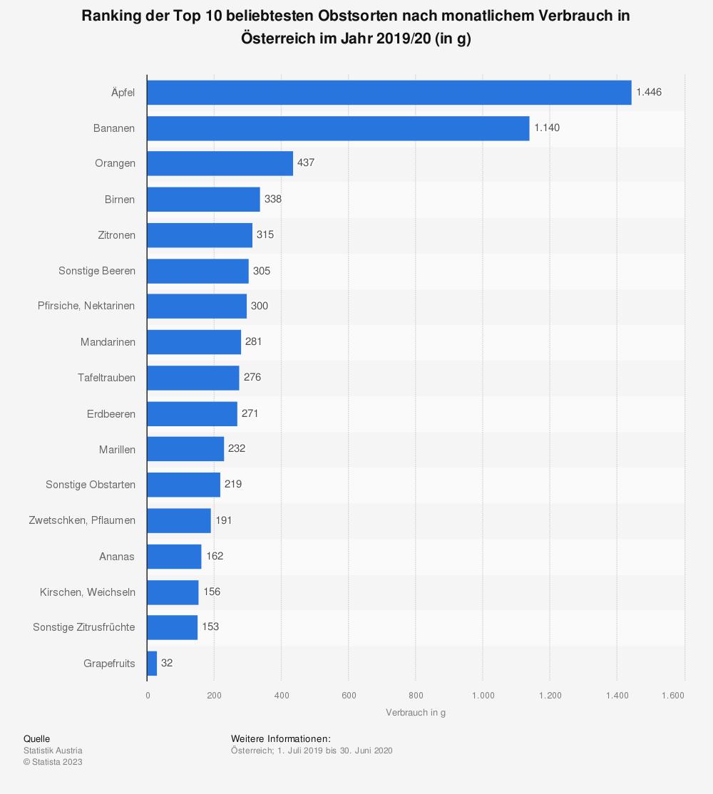 Statistik: Ranking der Top 10 beliebtesten Obstsorten nach monatlichem Verbrauch in Österreich im Jahr 2019/20 (in g)   Statista