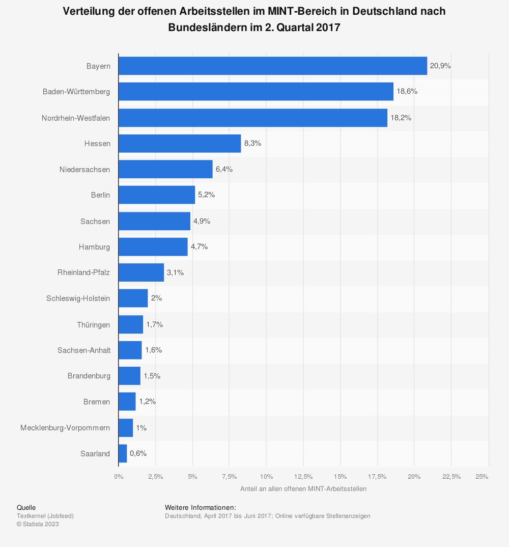 Statistik: Verteilung der offenen Arbeitsstellen im MINT-Bereich in Deutschland nach Bundesländern im 2. Quartal 2017 | Statista
