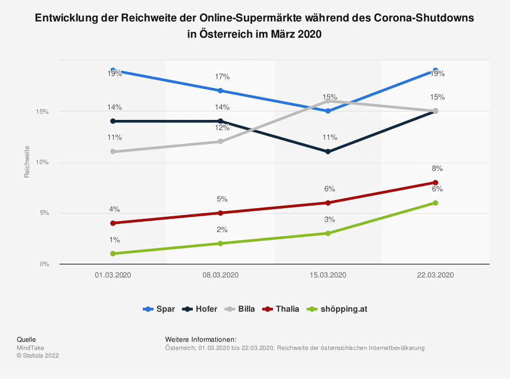 Statistik: Entwicklung der Reichweite der Online-Supermärkte während des Corona-Shutdowns in Österreich im März 2020 | Statista