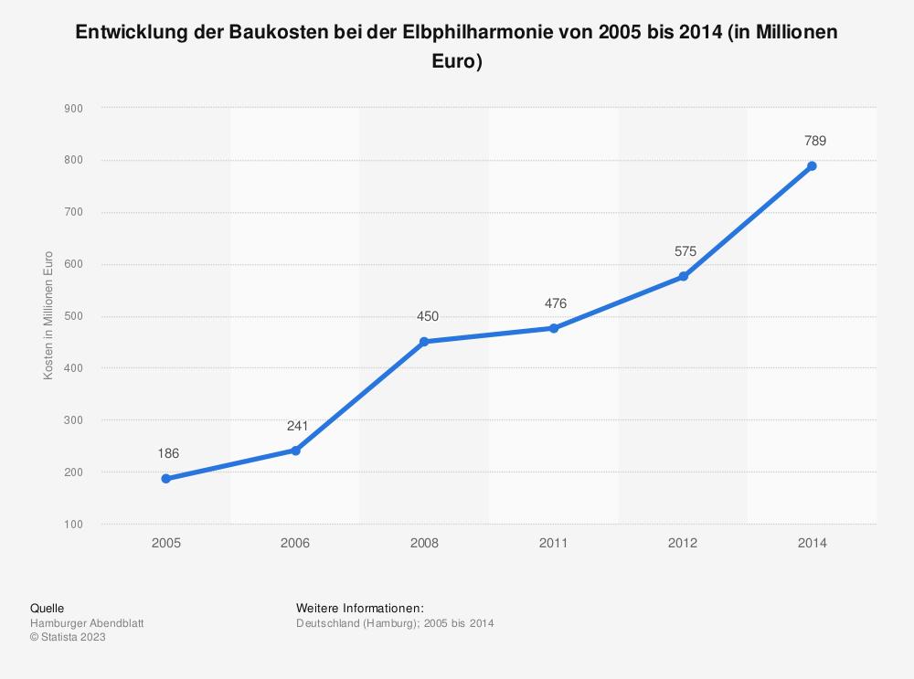 Statistik: Entwicklung der Baukosten bei der Elbphilharmonie von 2005 bis 2014 (in Millionen Euro) | Statista