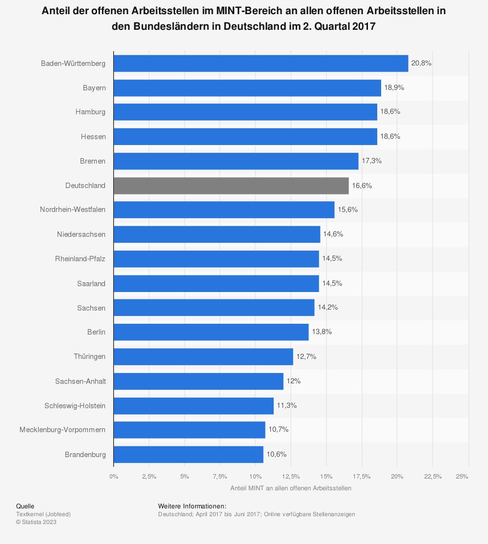 Statistik: Anteil der offenen Arbeitsstellen im MINT-Bereich an allen offenen Arbeitsstellen in den Bundesländern in Deutschland im 2. Quartal 2017 | Statista