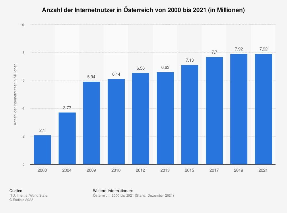 Statistik: Anzahl der Internetnutzer in Österreich von 2000 bis 2016 (in Millionen) | Statista