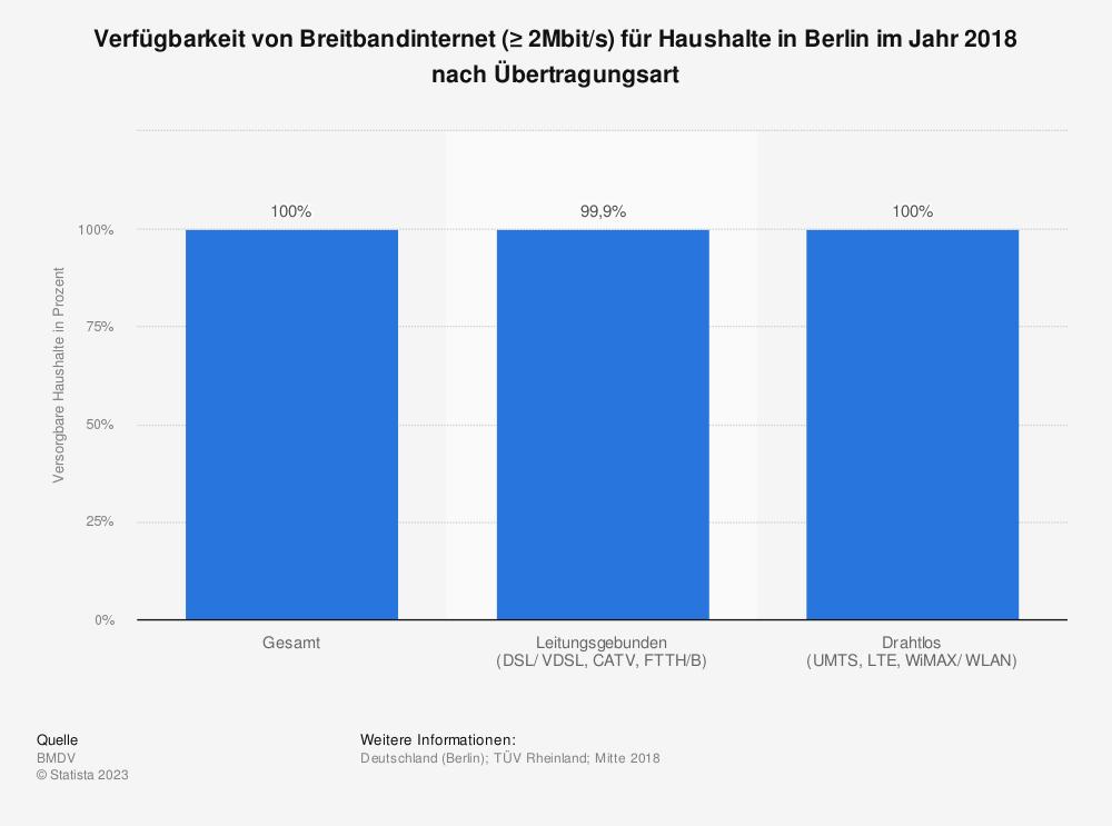 Statistik: Verfügbarkeit von Breitbandinternet (≥ 2Mbit/s) für Haushalte in Berlin im Jahr 2018 nach Übertragungsart | Statista