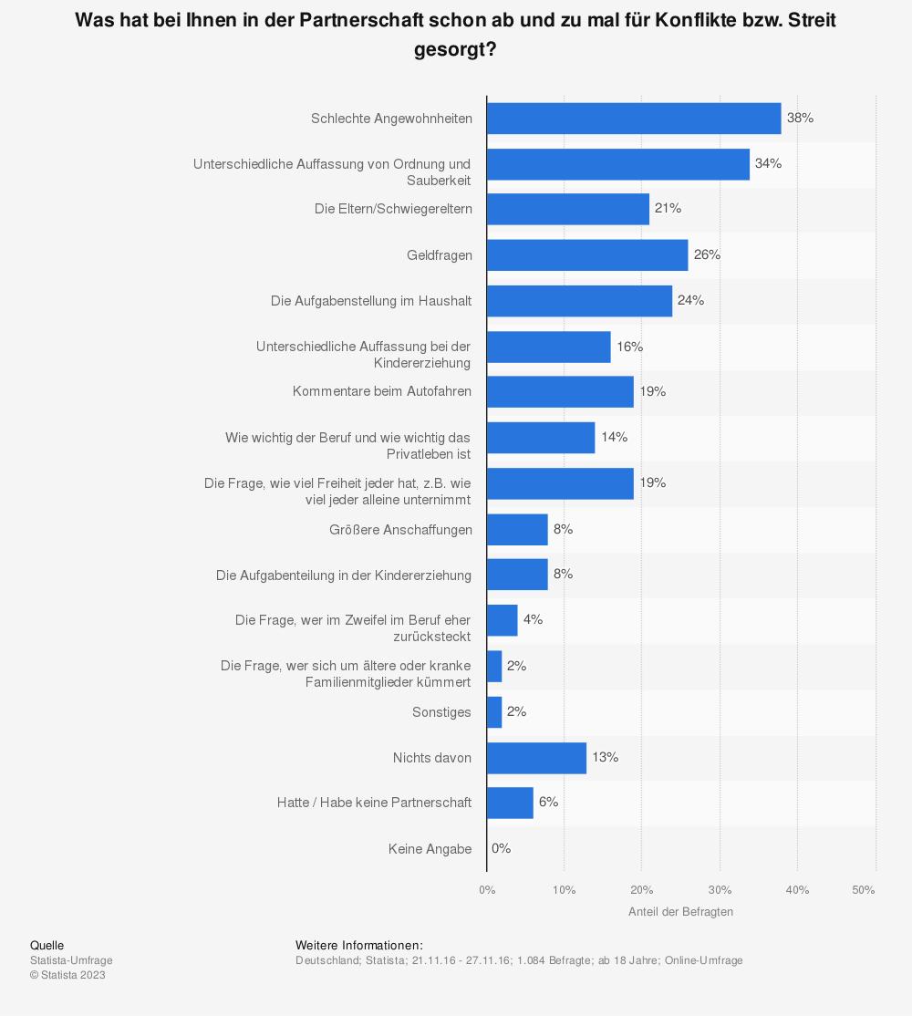 Statistik: Was hat bei Ihnen in der Partnerschaft schon ab und zu mal für Konflikte bzw. Streit gesorgt? | Statista