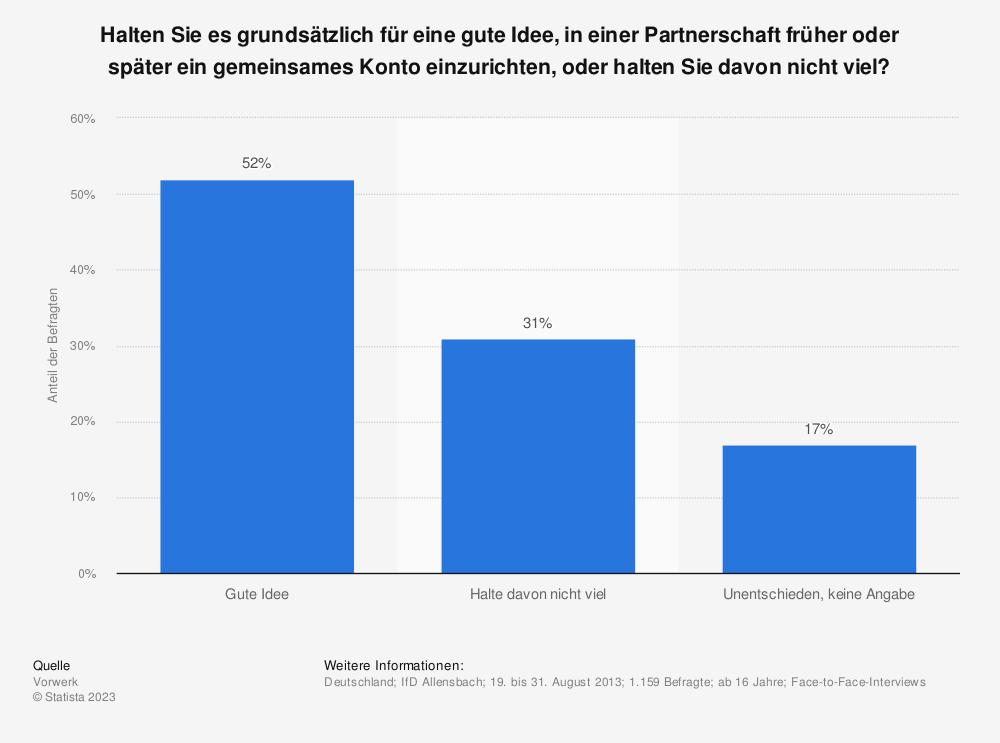 Statistik: Halten Sie es grundsätzlich für eine gute Idee, in einer Partnerschaft früher oder später ein gemeinsames Konto einzurichten, oder halten Sie davon nicht viel? | Statista