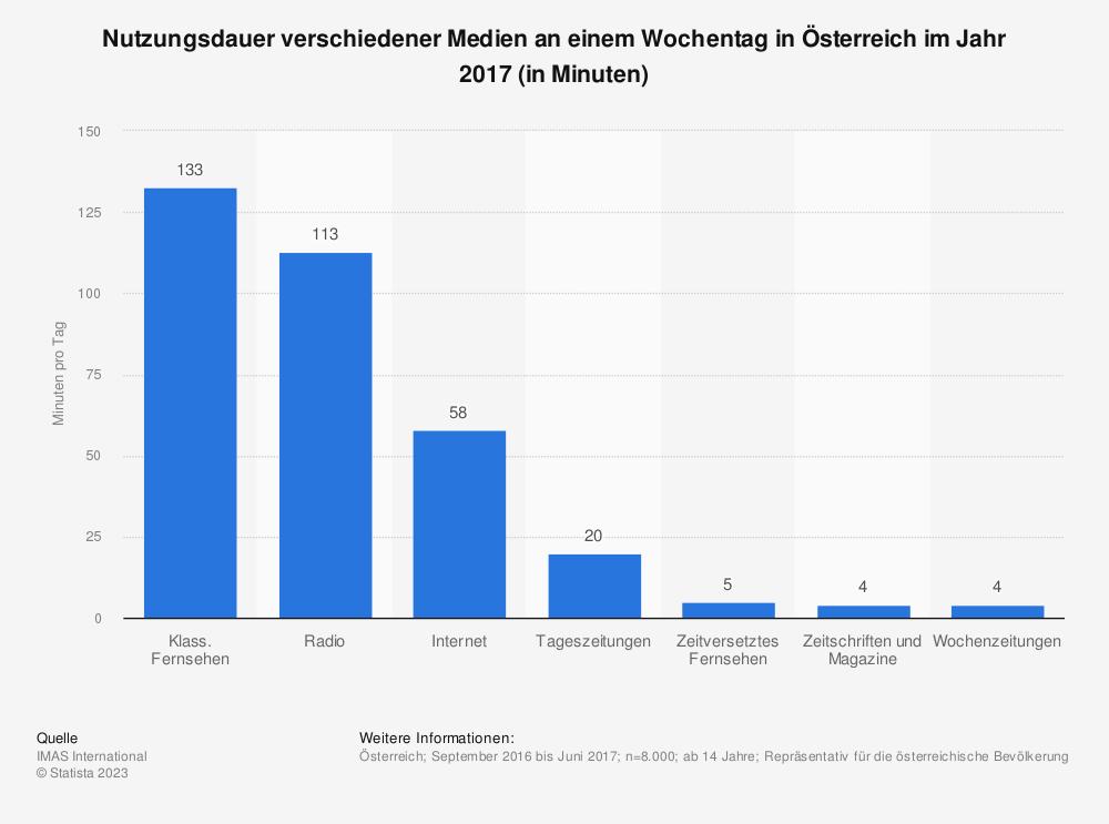 Statistik: Nutzungsdauer verschiedener Medien an einem Wochentag in Österreich im Jahr 2017 (in Minuten) | Statista