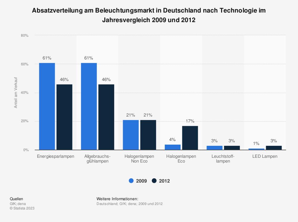 Statistik: Absatzverteilung am Beleuchtungsmarkt in Deutschland nach Technologie im Jahresvergleich 2009 und 2012  | Statista