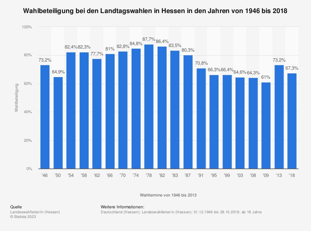 Statistik: Wahlbeteiligung bei den Landtagswahlen in Hessen in den Jahren von 1946 bis 2013 | Statista