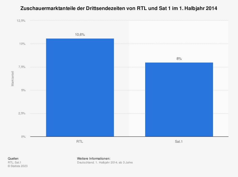 Statistik: Zuschauermarktanteile der Drittsendezeiten von RTL und Sat 1 im 1. Halbjahr 2014   Statista