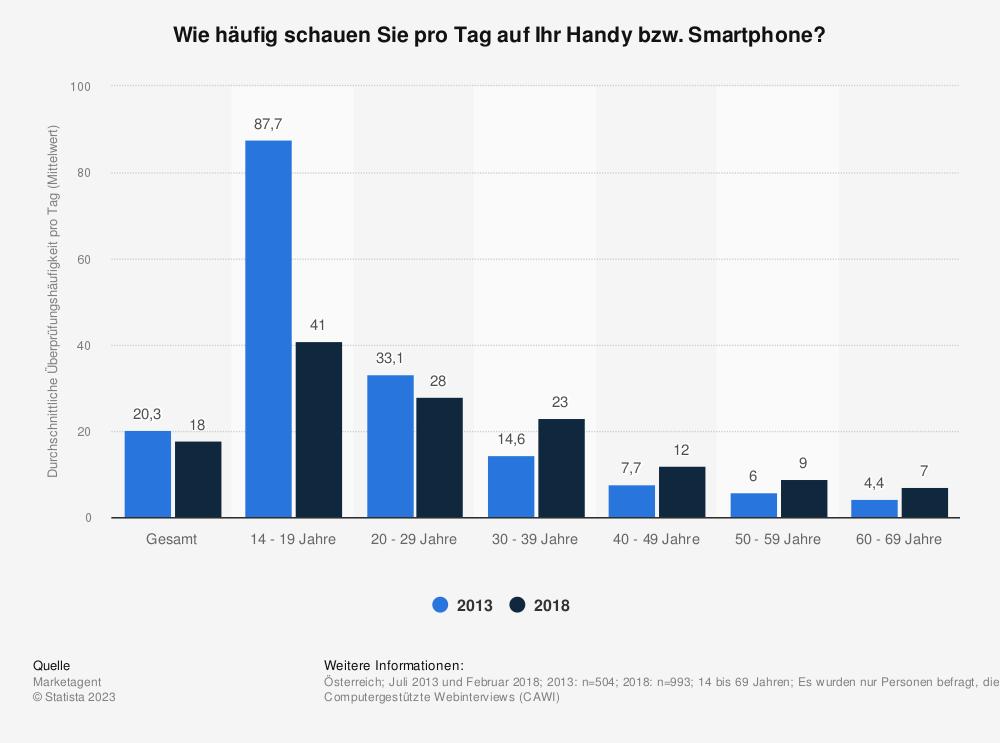 Statistik: Wie häufig schauen Sie pro Tag auf Ihr Handy bzw. Smartphone? | Statista