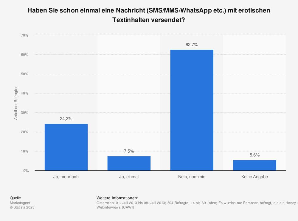 Statistik: Haben Sie schon einmal eine Nachricht (SMS/MMS/WhatsApp etc.) mit erotischen Textinhalten versendet? | Statista