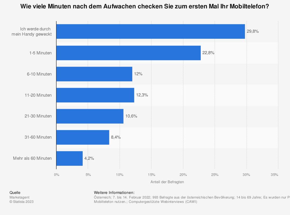 Statistik: Wie viele Minuten nach dem Aufwachen checken Sie zum ersten Mal Ihr Mobiltelefon? | Statista
