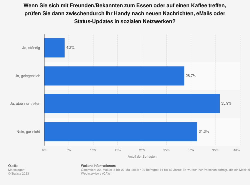 Statistik: Wenn Sie sich mit Freunden/Bekannten zum Essen oder auf einen Kaffee treffen, prüfen Sie dann zwischendurch Ihr Handy nach neuen Nachrichten, eMails oder Status-Updates in sozialen Netzwerken? | Statista