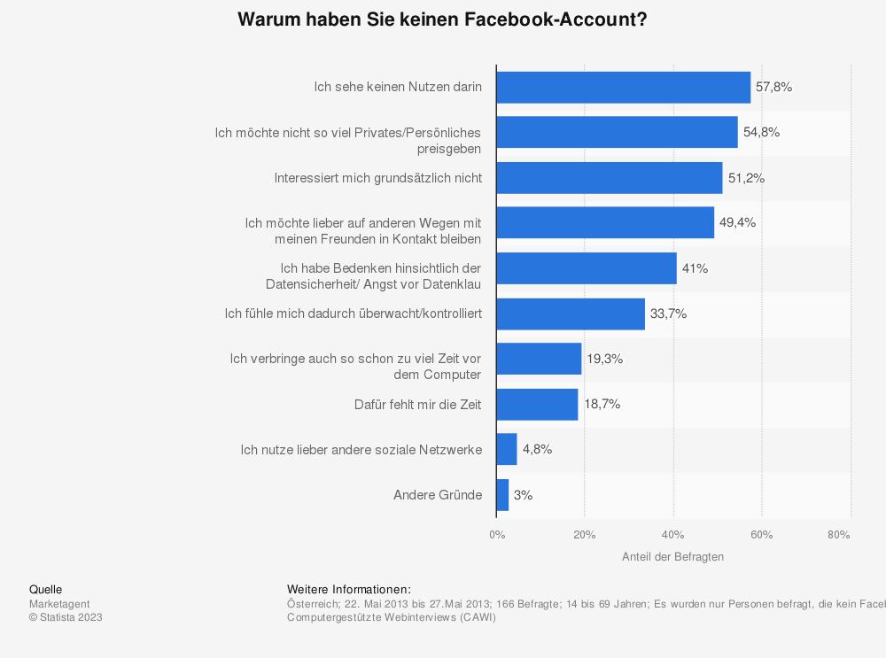Statistik: Warum haben Sie keinen Facebook-Account? | Statista